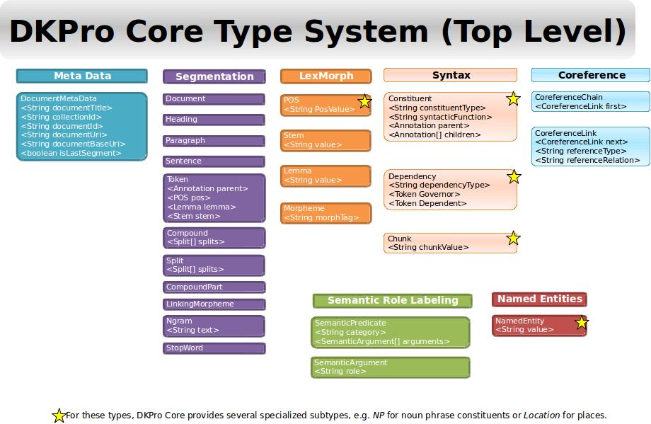DKPro Core 1.7.0 Type System Javadoc
